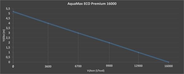 AquaMax ECO Premium - Graf výkonu